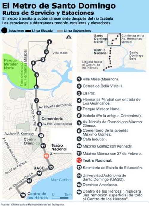 Santo Domingo Metro Subway System