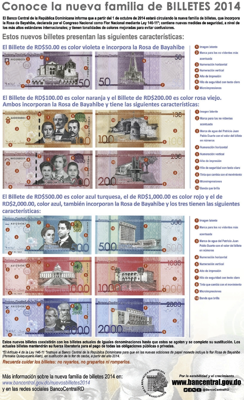 Dominican Peso Notes Legal Tender After October 2017